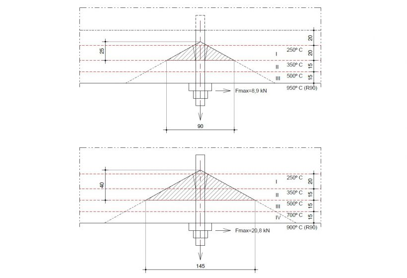 14 concrete pryout failure bij een effectieve diepte van (a) 50 mm en van (b) 65 mm, temperaturen volgens R90