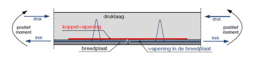 Figuur 2 Kritisch vloerdetail over de aansluiting ter plaatse van de langsnaden van een breedplaatvloer met de effecten van een positie buigend moment